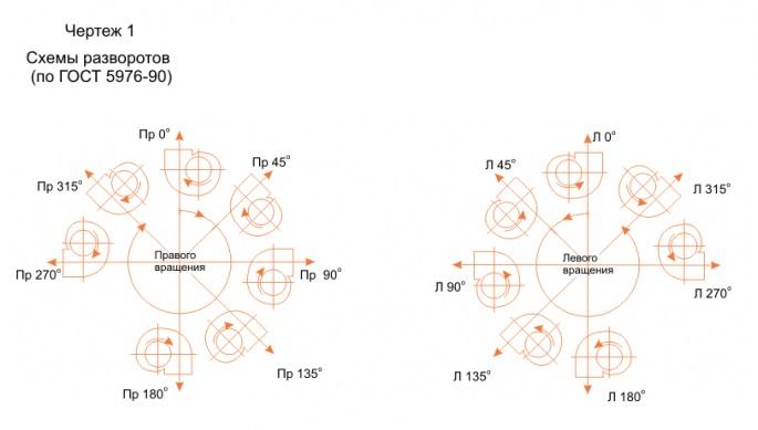 Вентиляторы правого вращения