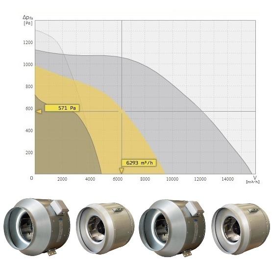 Вентиляторы Systemair KD для круглых воздуховодов