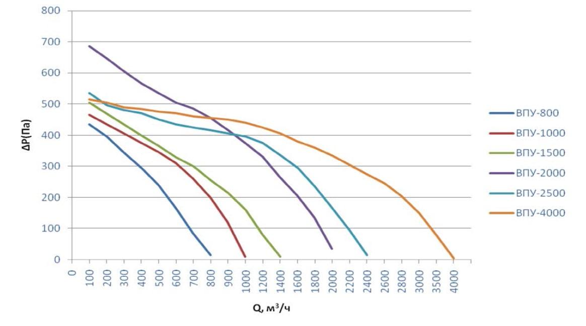 Приточные установки ВПУ с водяным калорифером и автоматикой