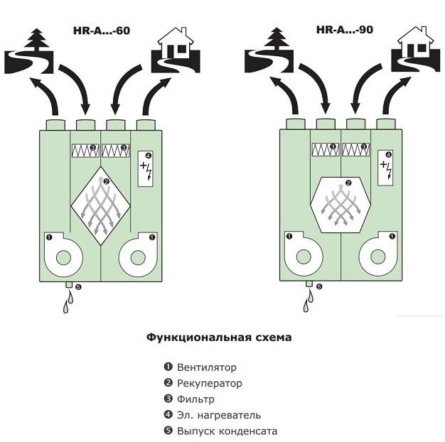 вентиляционная установка с рекуператором