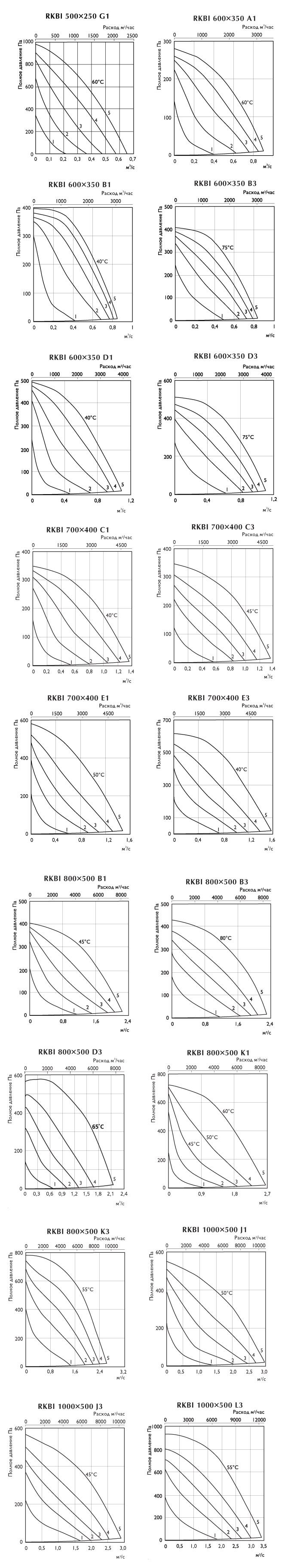 аэродинамичческие характеристики rkbi