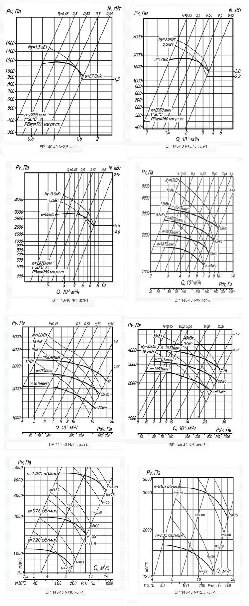 аэродинамические характеристики пылевых вентиляторов