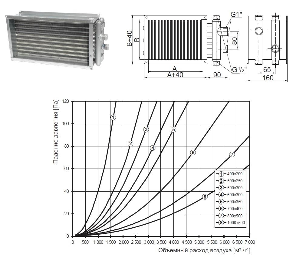 voc водяные калориферы воздухонагреватели приточных вентиляционных систем